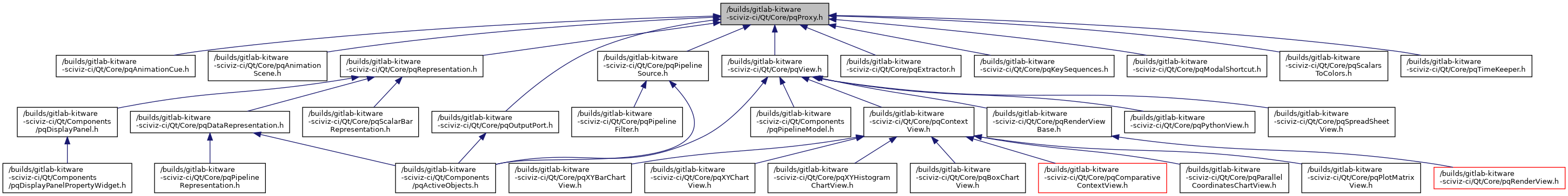 ParaView: /home/kitware/dashboards/buildbot/paraview_release